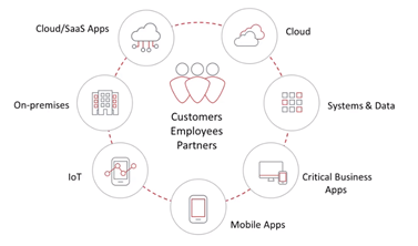 Customers, Employees, Partners - Relationship